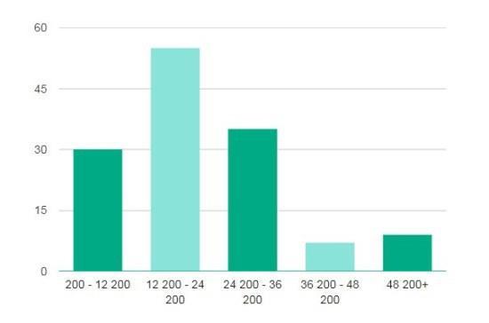 Рисунок 4. Оценка доходов воспитателей по предлагаемым в вакансиях окладам. Источник: проект Trud.com