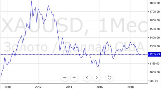 Рисунок 5. Динамика биржевого курса с 2010 года в долларах США