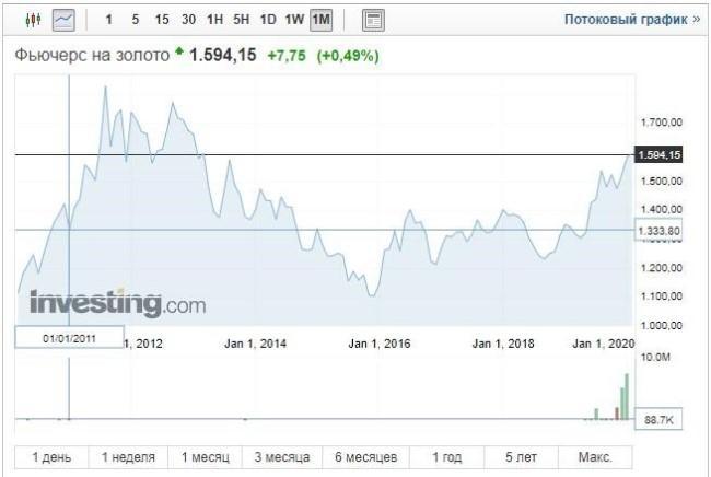 Скрин с сайта investing / Стоимость 1 тройской унции в динамике за 10 лет, $