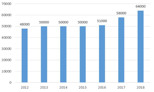 Рисунок 2. Динамика доходов российских дальнобойщиков в 2012-2018 гг. Источник: Труд.Ком