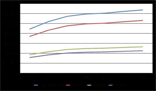 График 1. Динамика роста социальных пособий инвалидам, 2013-2019 гг.
