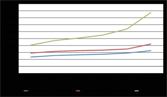 График 1. Динамика роста средней заработной платы преподавателей