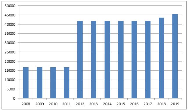 График 1. Динамика роста з/п военнослужащих в 2008–2019 гг.