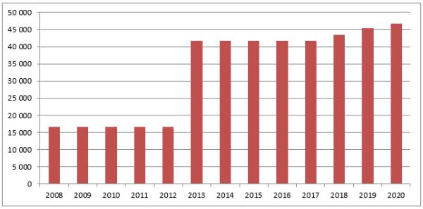 График1. Динамика роста зп военных в 2008-2020 гг.