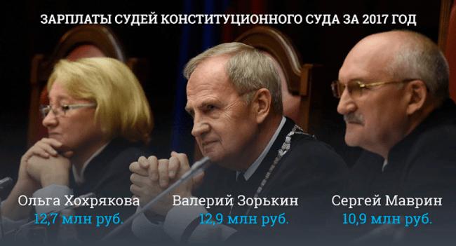 Председатеть верховного суда повысят с 01 января 2020