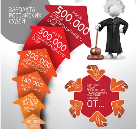 Изображение - Повышение зарплаты судьям в 2019 году в россии. последние новости Ris.-2.-Ierarkhicheskaya-lestnica-v-sudebnoy-sisteme