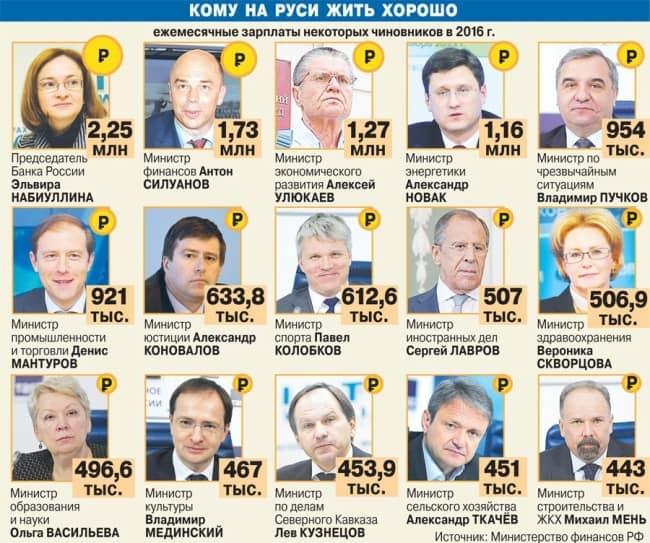 Рис. 2. Информация Министерства финансов о зарплатах чиновников в 2016 г.