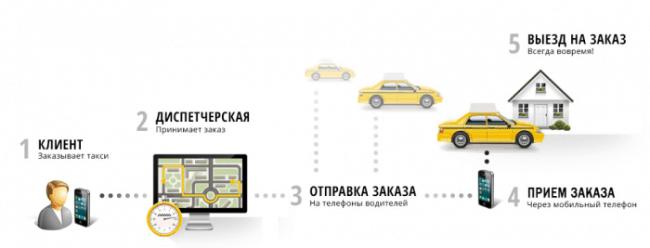 Рис. 2. Работа таксиста с диспетчером