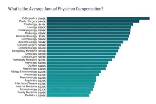 Рисунок 1. Доходы врачей разных специальностей по данным CBSnews. Источник: Сетевое издание «ДокторПитер»
