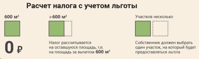 Изображение - Льготы по земельному налогу в 2019 году Risunok-1.-Kak-rasschitat-nalog-pensioneru