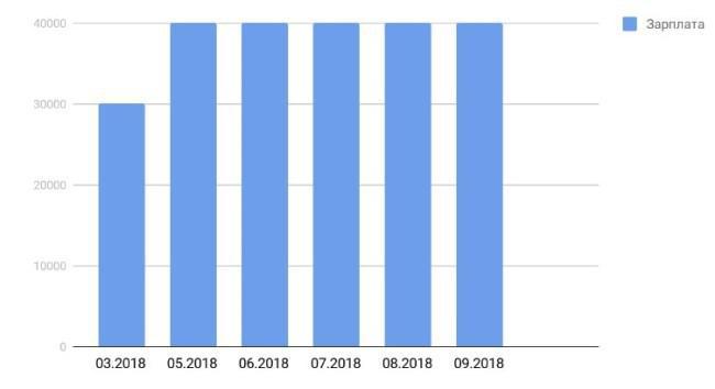 Рисунок 1. Средняя заработная плата российского бухгалтера в 2018 г., данные по месяцам. Источник: Trud.com