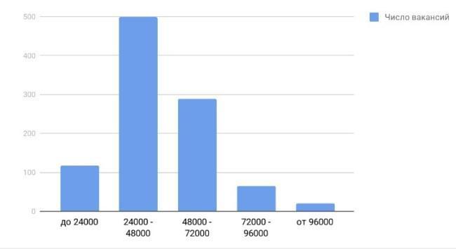Рисунок 2. Оценка доходов специалистов по предлагаемым на рынке труда заработным платам. Источник: проект Trud.com