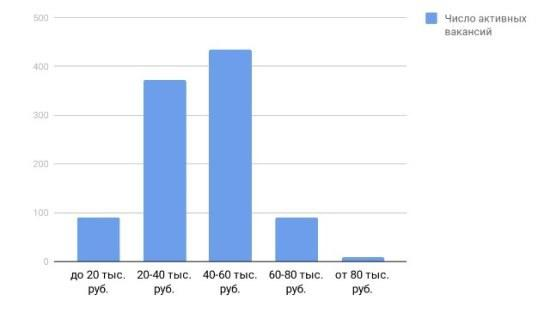 Рисунок 3. Оценка доходов управляющих пассажирскими транспортными средствами по предлагаемым работодателями заработным платам. Источник: Trud.com