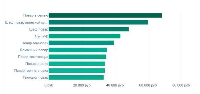 Рисунок 4. Уровень доходов по категориям.