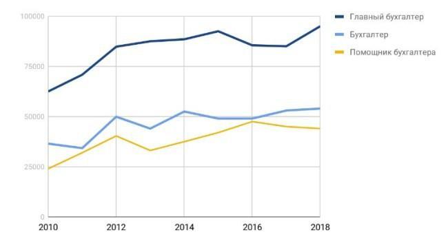Рисунок 5. График изменений заработной платы работников бухгалтерии за 2010-2018 гг. Источник: кадровое агентство «КАУС», данные актуальны для г. Москвы.