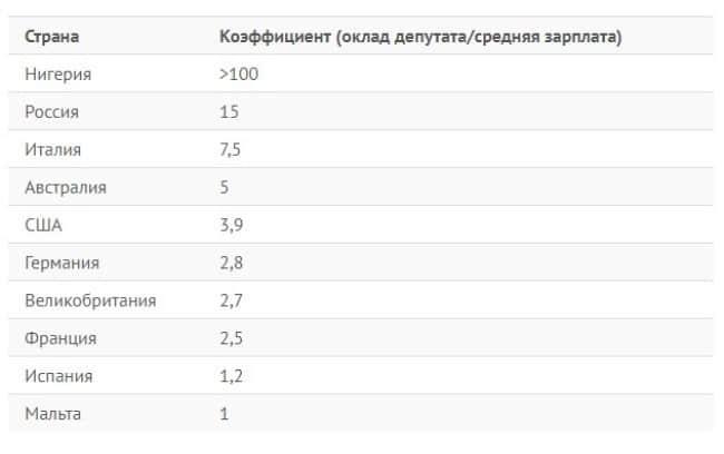 Рисунок 5. Соотношение доходов парламентариев и среднестатистического заработка в стране.