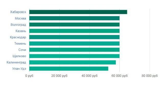 Рисунок 5. Зарплата риэлтора в различных городах РФ