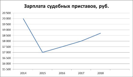 График 1. Динамика заработков судебных приставов в 2014–2018 гг.