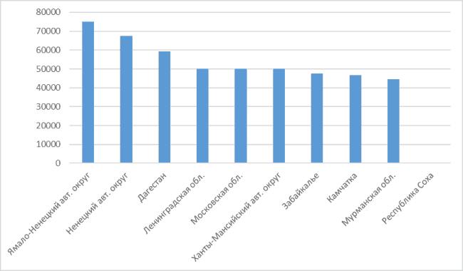 График 2. Размер з/ты механиков в разных регионах