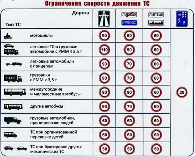 Рис 1. Скоростной режим для каждого вида транспорта и отдельного типа дороги.