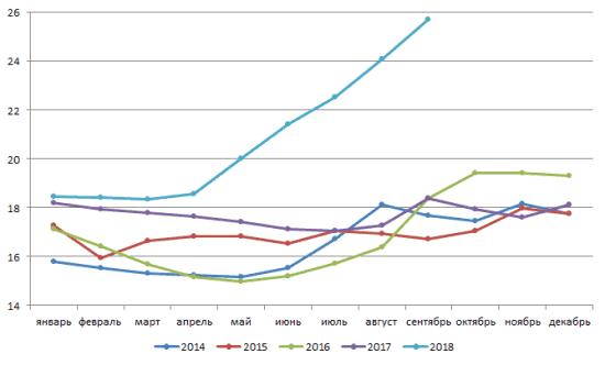Рис. 1. Динамика средней стоимости газа на АЗС России с 2014 по 2018 гг