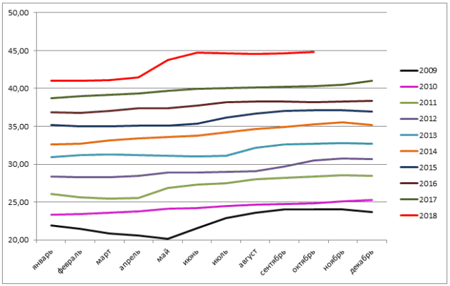 Рис. 1. Динамика стоимости бензина марки АИ-95 на АЗС по РФ за 2009-2018 гг. Источник: gks.ru.
