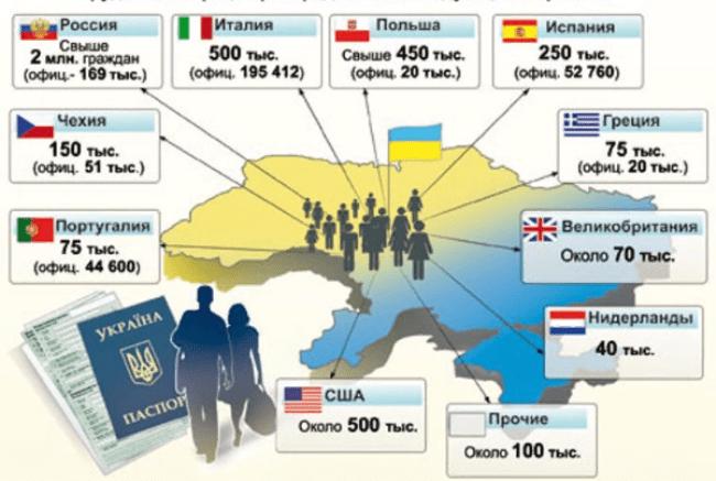 Рис. 1. Трудовая миграция украинцев