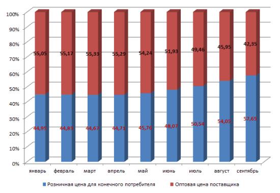 Рис. 2. Динамика доли стоимости газа в стоимости дизельного топлива за 2018 год, %. Источник: gks.ru.