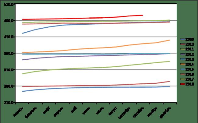 Рис. 2. Динамика средней стоимости говядины на кости в России с 2009 по 2018 гг., руб. за кг. Источник: gks.ru.