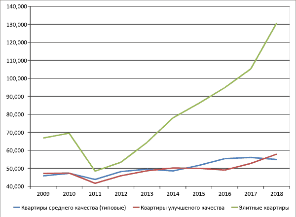 Рис. 2. Динамика стоимости 1 кв. м за 2009-2018 гг., руб. за кв. м. Источники: gks.ru.