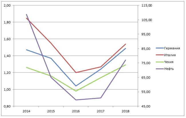 Рис. 2. Динамика стоимости бензина марки АИ-95 (евро за литр) на АЗС Германии, Италии и Чехии в сравнении с биржевой стоимостью нефти марки Brent (долларов за баррель) за 2014-2018 гг. (данные взяты на 1 июня каждого года). Источник: bhom.ru, auto.ria.com.