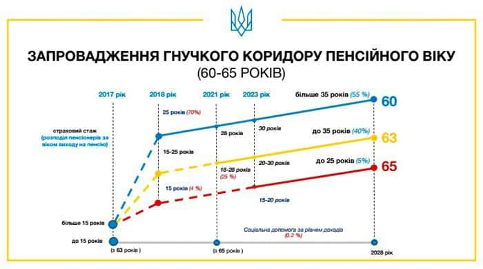 Рис. 2. Гибкий коридор пенсионного возраста в Украине