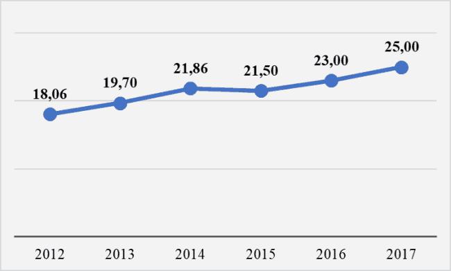 Рис. 2. Изменение уровня средней заработной платы по предложению работодателей (на начало года)