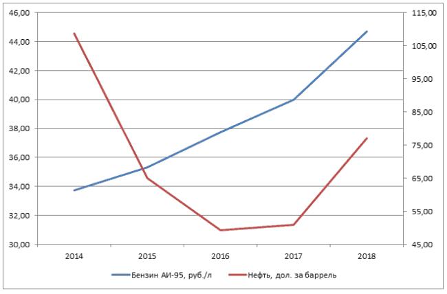 Рис. 3. Динамика стоимости бензина марки АИ-95 (руб. за литр) на АЗС России в сравнении с биржевой стоимостью нефти марки Brent (долларов за баррель) за 2014-2018 гг. (данные взяты на 1 июня каждого года). Источник: bhom.ru, gks.ru.