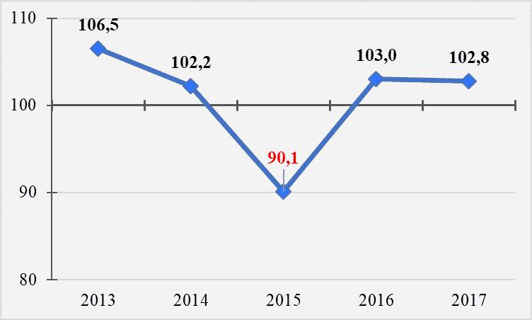 Рис. 3. Изменение реальной заработной платы в 2013-2017 гг, в процентах к предыдущему году
