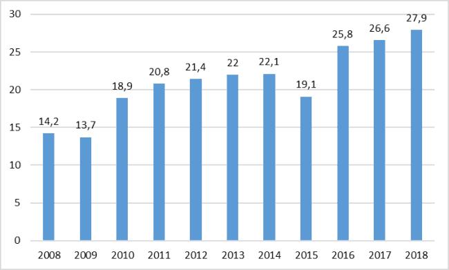 Рис. 3. средние значения зарплаты в «Пятерочке» в 2008-2019 гг.