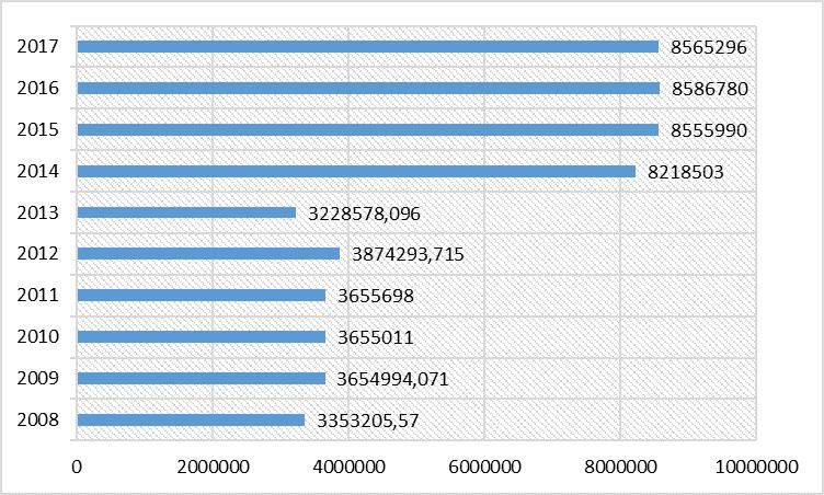 Рис. 4. Динамика дохода Дмитрия Медведева в 2008-2018 гг.