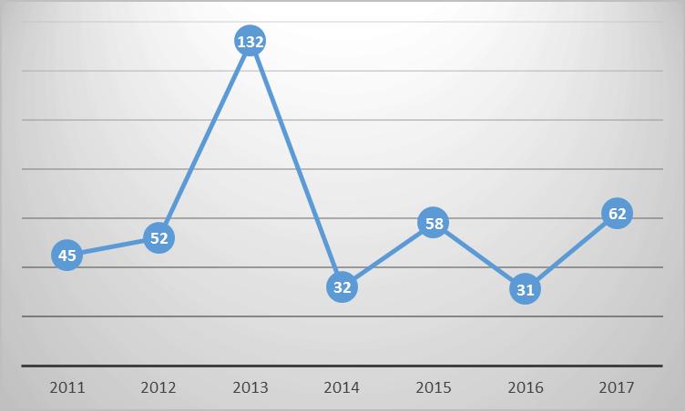 Рис. 4. Динамика дохода Тины Канделаки в 2011-2017 гг., млн руб.