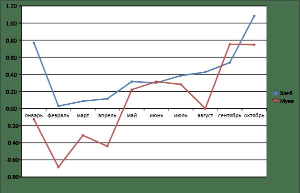 Рис. 4. Динамика стоимости хлеба в зависимости от стоимости муки, в % изменения за месяц. Источник: gks.ru.