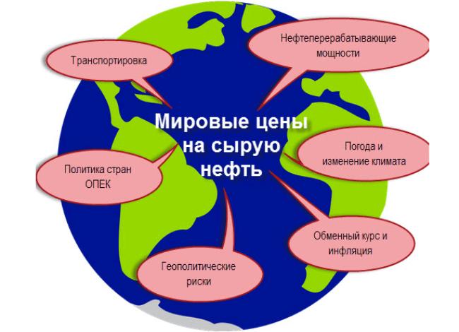 Рис. 4. Факторы, влияющие на тарифы на бензин. Источник: benzin-cena.ru.