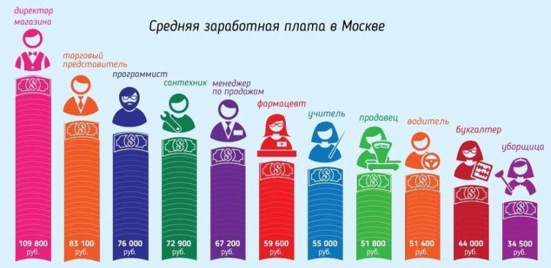 Рис. 5. Средние заработки москвичей по данным IQReview