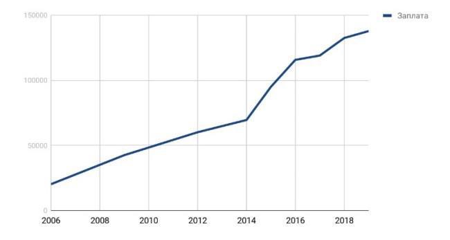 Рисунок 3. График роста среднемесячной заработной платы государственных служащих. Источники: Visasam, 1RRE