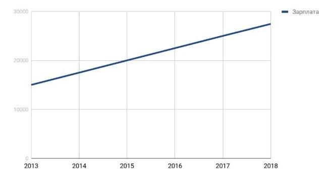 Рисунок 7. График роста заработной платы работников в сфере ветеринарии за 2013-2018 гг.