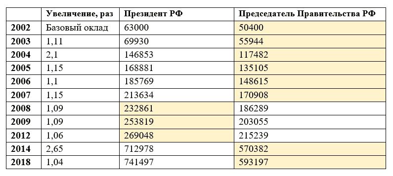 Таблица 2. Как менялась зарплата Медведева Д. А. в 2003-2018 гг.