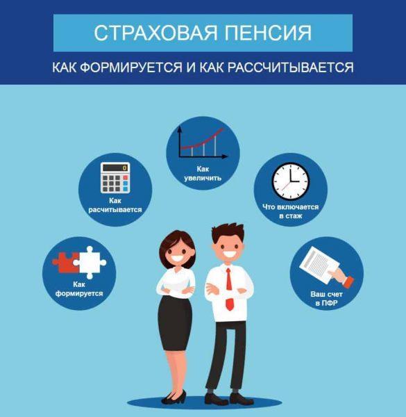 Рис. 1 Страховая пенсия: от чего зависит и как рассчитается