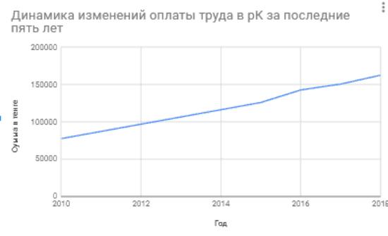 Рис. 1. Динамика изменений платы за труд в РК за последние пять лет