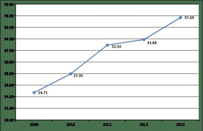 Рис. 1. Динамика среднегодовых цен за вывоз мусора, руб. с человека, в 2009-2013 г.г. Источник: gks.ru.