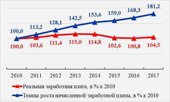 Рис. 1. Изменение начисленной и реальной заработной платы