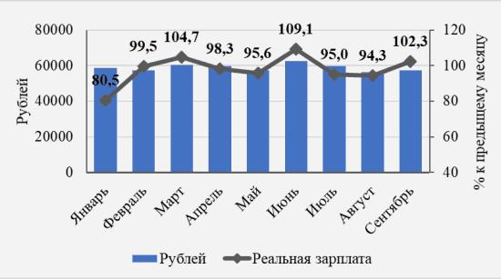 Рис. 1. Изменение номинальной и реальной заработной платы с января по сентябрь 2018 года
