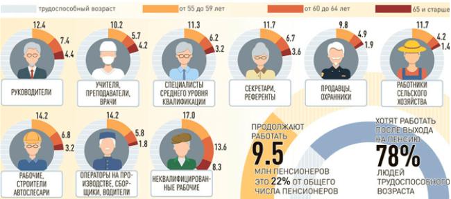 Рис. 1. Кем работают пенсионеры